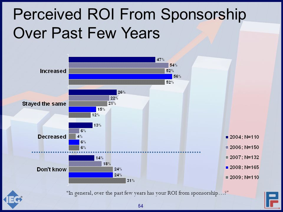 In general, over the past few years has your ROI from sponsorship…? Perceived ROI From Sponsorship Over Past Few Years 54