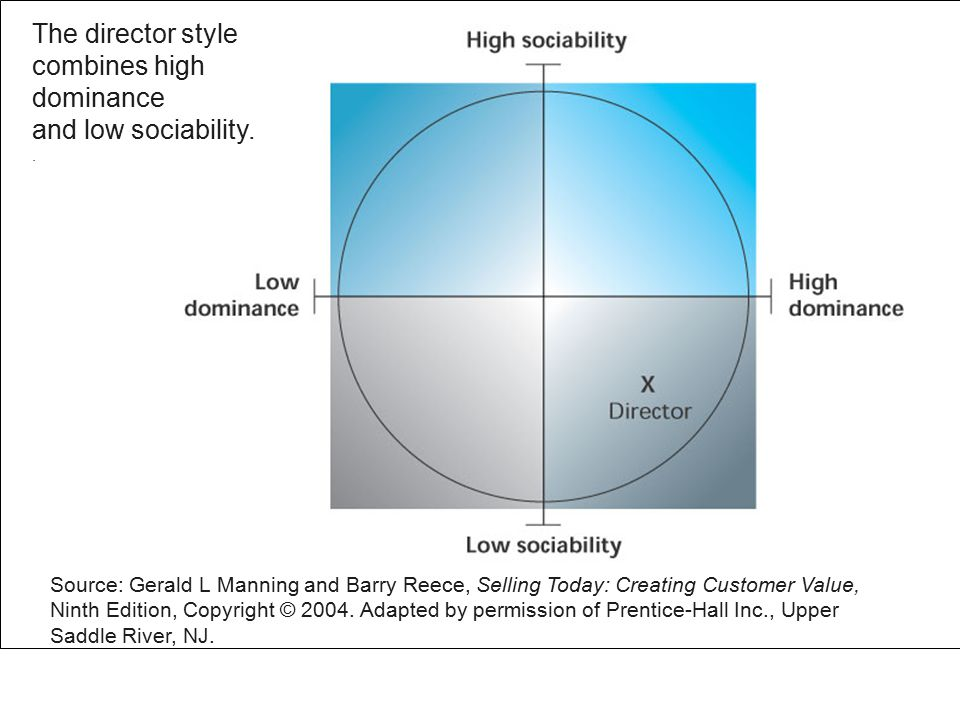 Figure 3.7 The director style combines high dominance and low sociability..