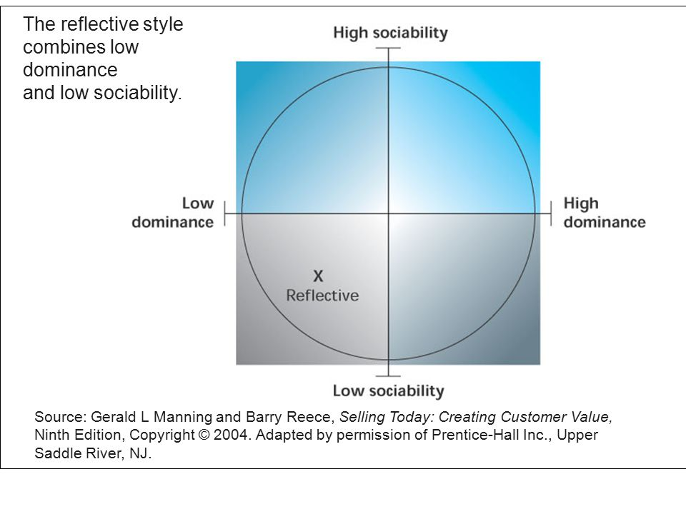 Figure 3.8 The reflective style combines low dominance and low sociability.