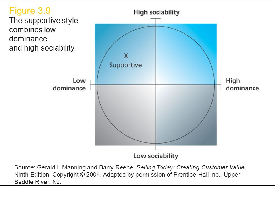 Figure 3.9 The supportive style combines low dominance and high sociability.