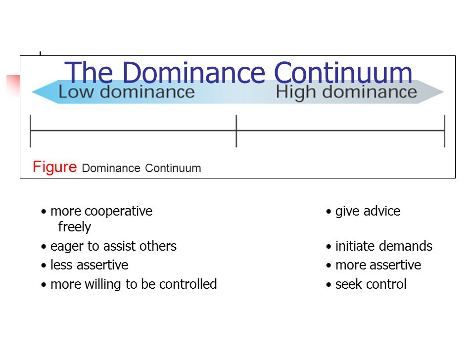 The Dominance Continuum more cooperative give advice freely eager to assist others initiate demands less assertive more assertive more willing to be controlled seek control Figure Dominance Continuum