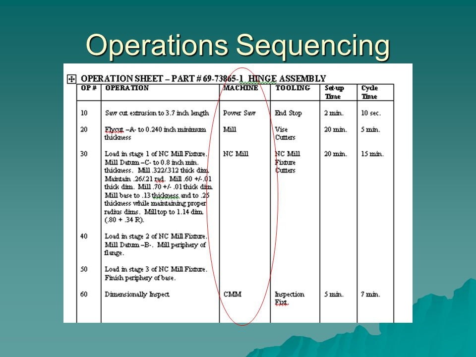 Operations Sequencing