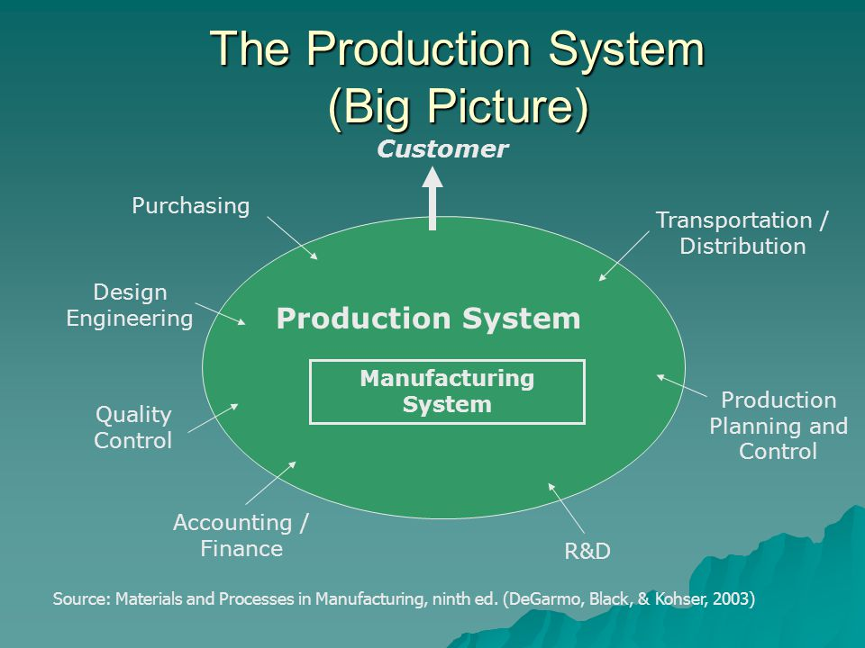 The Production System (Big Picture) Purchasing Design Engineering Quality Control Accounting / Finance R&D Production Planning and Control Transportat
