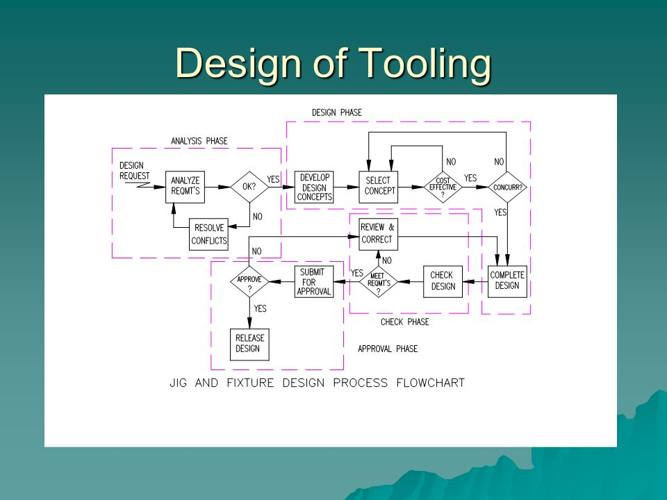Design of Tooling