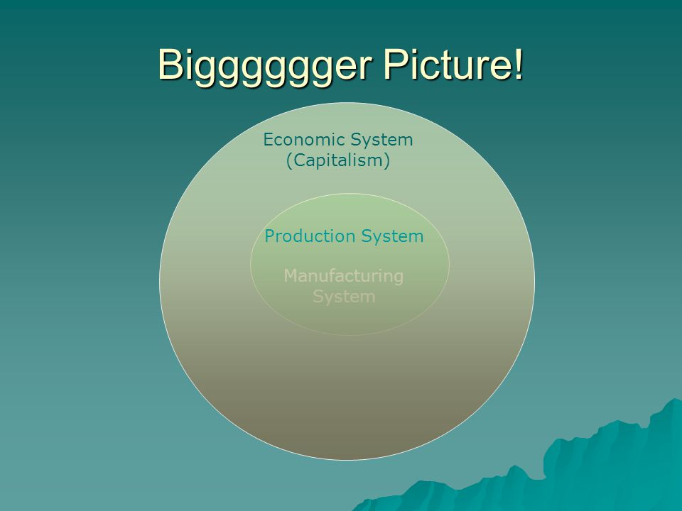 Manufacturing System Bigggggger Picture! Economic System (Capitalism) Production System