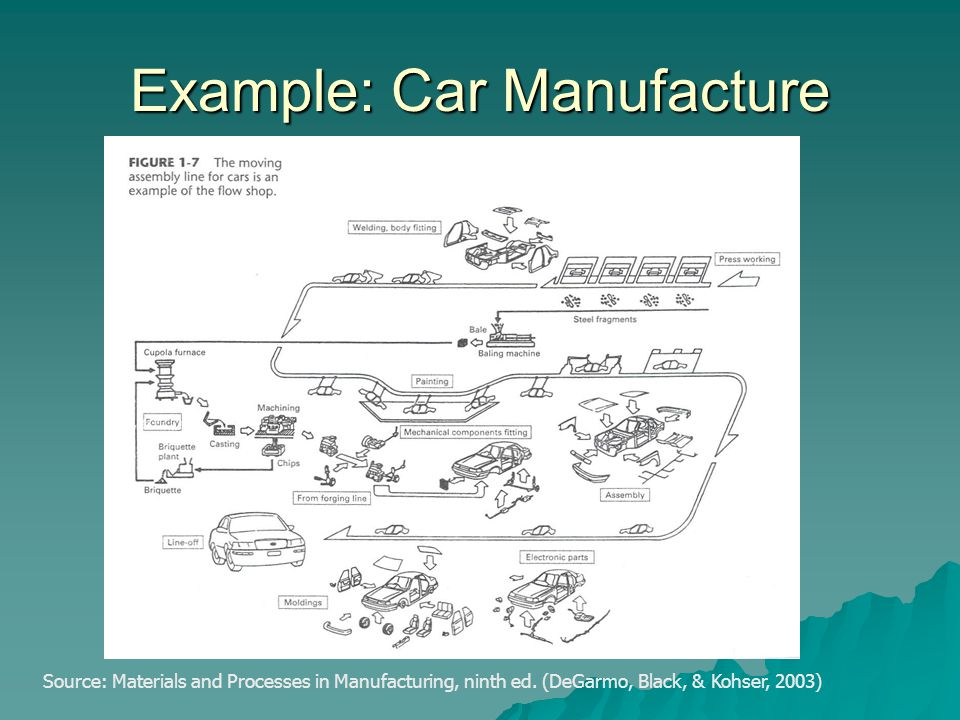Example: Car Manufacture Source: Materials and Processes in Manufacturing, ninth ed. (DeGarmo, Black, & Kohser, 2003)