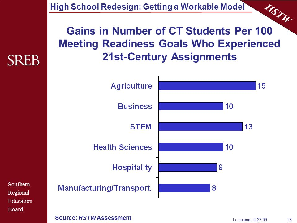 Southern Regional Education Board HSTW High School Redesign: Getting a Workable Model Louisiana 01-23-0928 Gains in Number of CT Students Per 100 Meeting Readiness Goals Who Experienced 21st-Century Assignments Source: HSTW Assessment