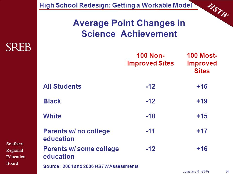 Southern Regional Education Board HSTW High School Redesign: Getting a Workable Model Louisiana 01-23-0934 Average Point Changes in Science Achievement 100 Non- Improved Sites 100 Most- Improved Sites All Students-12+16 Black-12+19 White-10+15 Parents w/ no college education -11+17 Parents w/ some college education -12+16 Source: 2004 and 2006 HSTW Assessments