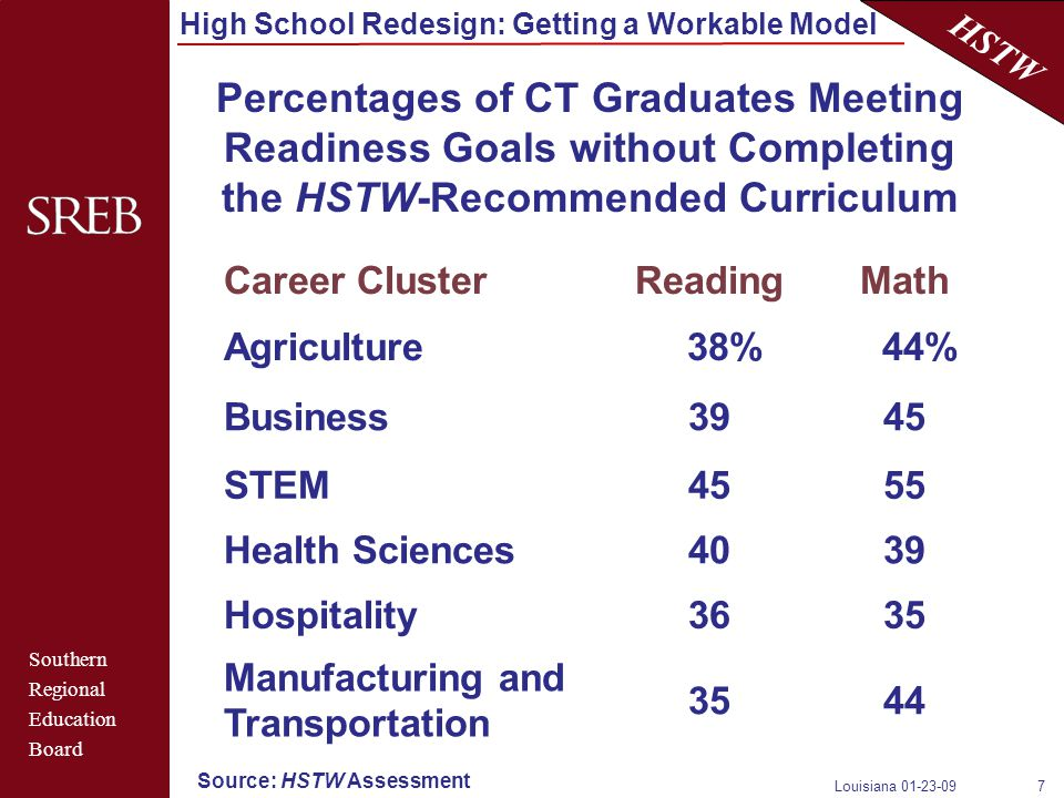 Southern Regional Education Board HSTW High School Redesign: Getting a Workable Model Louisiana 01-23-097 Percentages of CT Graduates Meeting Readiness Goals without Completing the HSTW-Recommended Curriculum Career ClusterReadingMath Agriculture 38% 44% Business3945 STEM4555 Health Sciences4039 Hospitality3635 Manufacturing and Transportation 3544 Source: HSTW Assessment