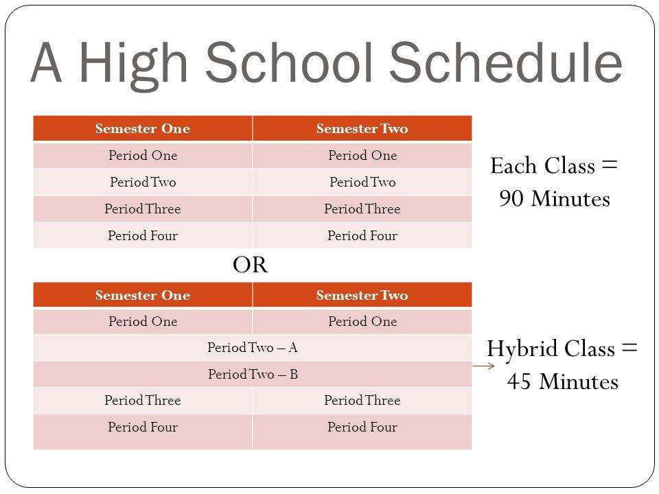 A High School Schedule Semester OneSemester Two Period One Period Two Period Three Period Four Semester OneSemester Two Period One Period Two – A Period Two – B Period Three Period Four OR Each Class = 90 Minutes Hybrid Class = 45 Minutes