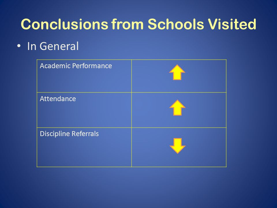 Conclusions from Schools Visited In General Academic Performance Attendance Discipline Referrals