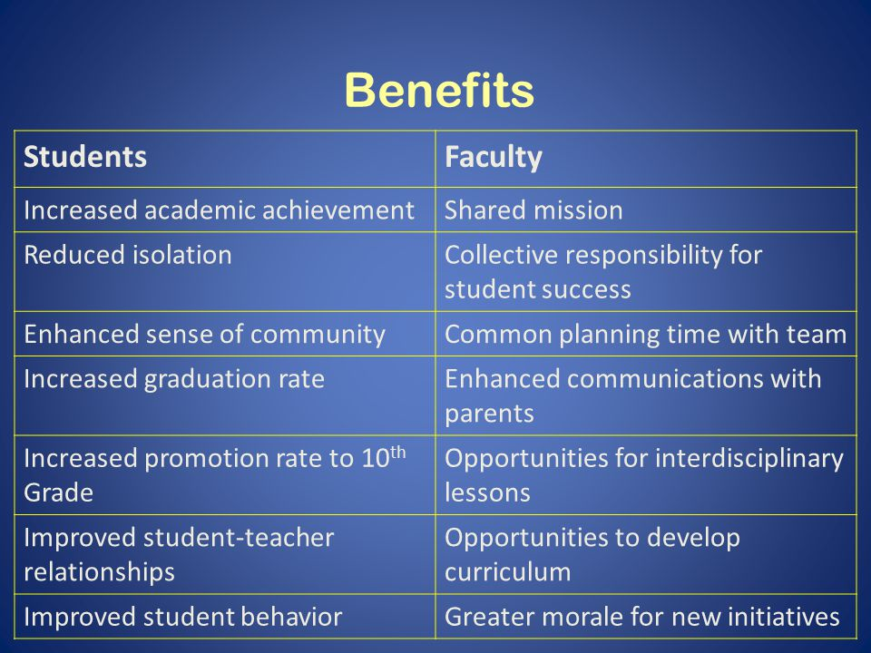 Benefits StudentsFaculty Increased academic achievementShared mission Reduced isolationCollective responsibility for student success Enhanced sense of