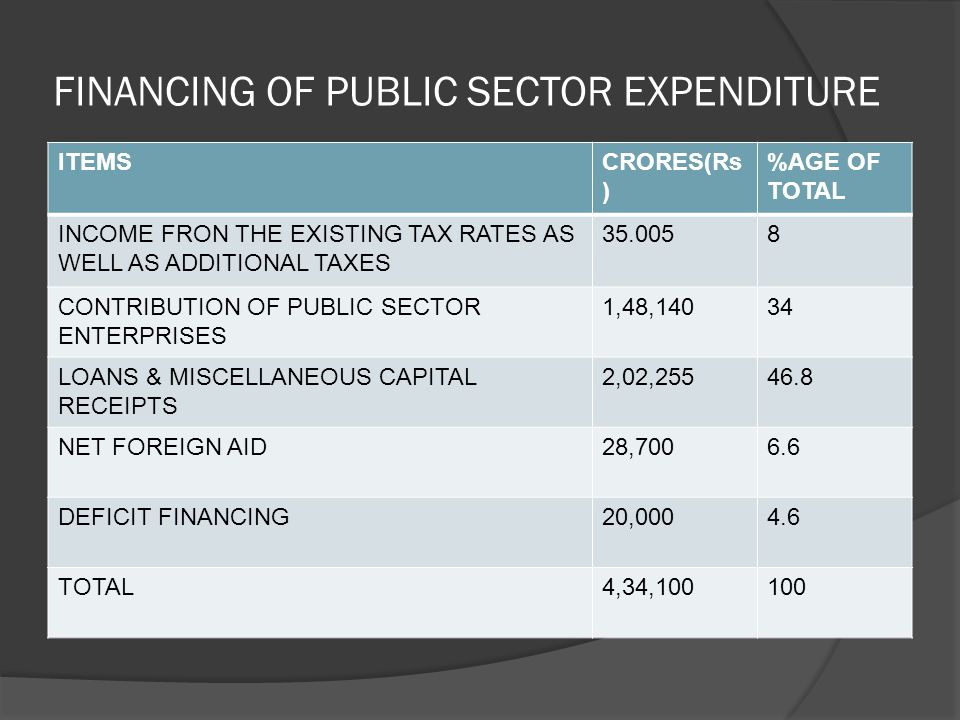 FINANCING OF PUBLIC SECTOR EXPENDITURE ITEMSCRORES(Rs ) %AGE OF TOTAL INCOME FRON THE EXISTING TAX RATES AS WELL AS ADDITIONAL TAXES 35.0058 CONTRIBUTION OF PUBLIC SECTOR ENTERPRISES 1,48,14034 LOANS & MISCELLANEOUS CAPITAL RECEIPTS 2,02,25546.8 NET FOREIGN AID28,7006.6 DEFICIT FINANCING20,0004.6 TOTAL4,34,100100