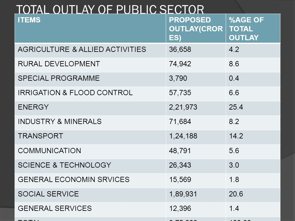 TOTAL OUTLAY OF PUBLIC SECTOR ITEMSPROPOSED OUTLAY(CROR ES) %AGE OF TOTAL OUTLAY AGRICULTURE & ALLIED ACTIVITIES36,6584.2 RURAL DEVELOPMENT74,9428.6 SPECIAL PROGRAMME3,7900.4 IRRIGATION & FLOOD CONTROL57,7356.6 ENERGY2,21,97325.4 INDUSTRY & MINERALS71,6848.2 TRANSPORT1,24,18814.2 COMMUNICATION48,7915.6 SCIENCE & TECHNOLOGY26,3433.0 GENERAL ECONOMIN SRVICES15,5691.8 SOCIAL SERVICE1,89,93120.6 GENERAL SERVICES12,3961.4 TOTAL8,75,000100.00