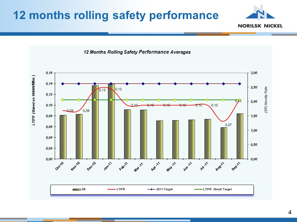 4 12 months rolling safety performance