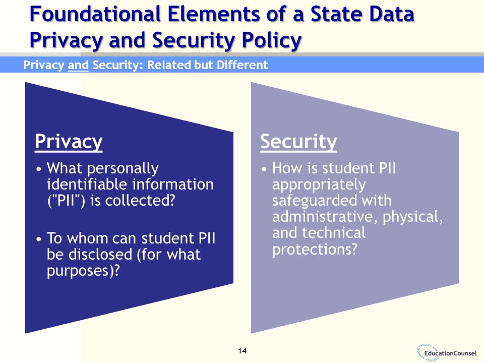 Foundational Elements of a State Data Privacy and Security Policy Privacy What personally identifiable information ( PII ) is collected.