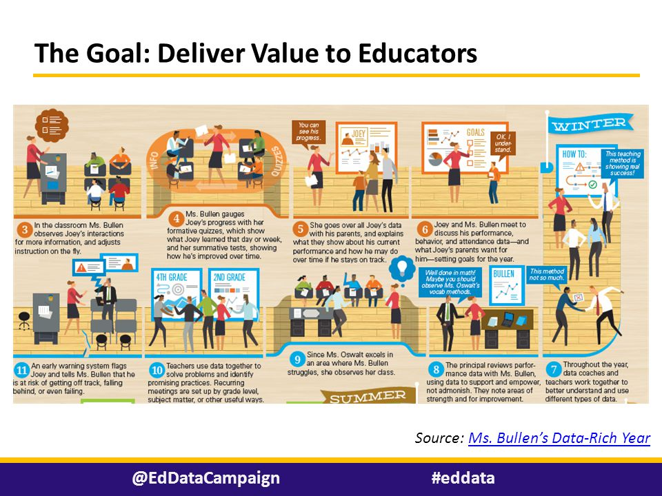 The Goal: Deliver Value to Educators Source: Ms. Bullen's Data-Rich YearMs.