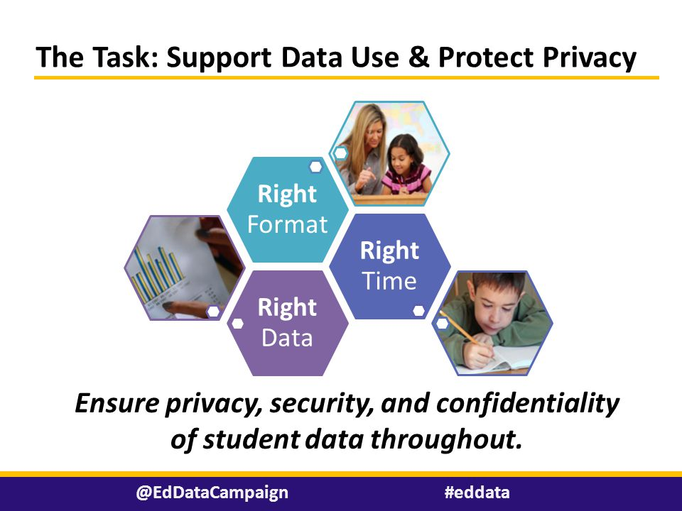 Right Data Right Time Right Format Ensure privacy, security, and confidentiality of student data throughout.