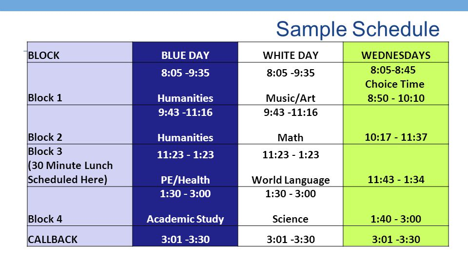 Sample Schedule BLOCKBLUE DAYWHITE DAYWEDNESDAYS Block 1 8:05 -9:35 Humanities 8:05 -9:35 Music/Art 8:05-8:45 Choice Time 8:50 - 10:10 Block 2 9:43 -11:16 Humanities 9:43 -11:16 Math10:17 - 11:37 Block 3 (30 Minute Lunch Scheduled Here) 11:23 - 1:23 PE/Health 11:23 - 1:23 World Language11:43 - 1:34 Block 4 1:30 - 3:00 Academic Study 1:30 - 3:00 Science1:40 - 3:00 CALLBACK3:01 -3:30