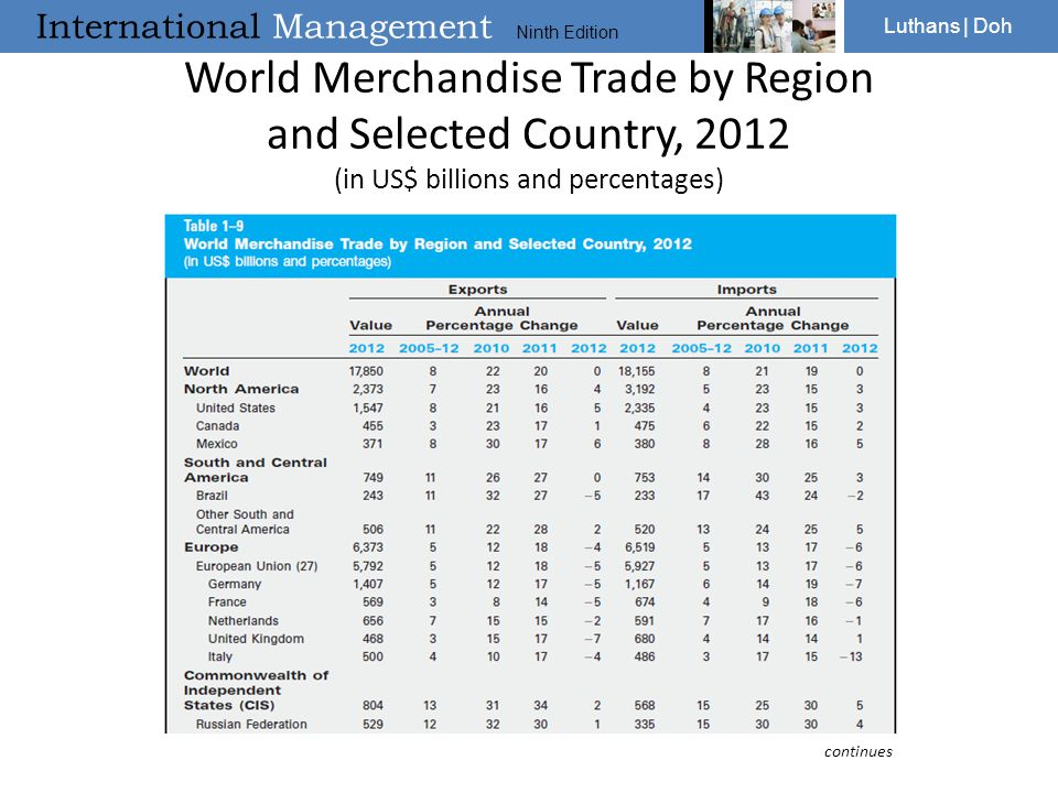 International Management Ninth Edition Luthans | Doh World Merchandise Trade by Region and Selected Country, 2012 (in US$ billions and percentages) co
