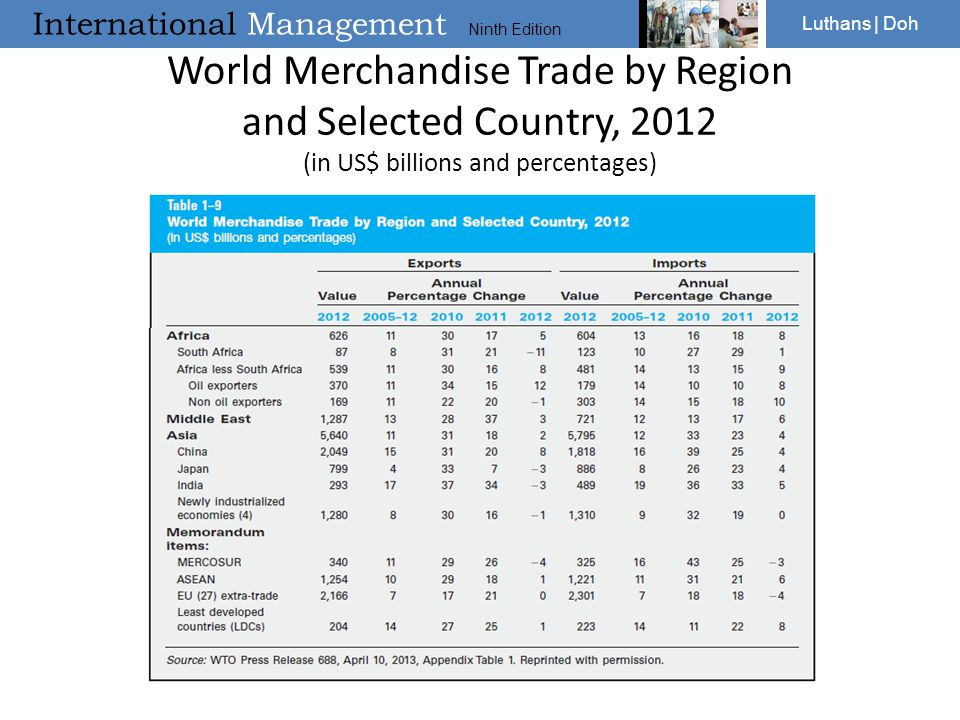International Management Ninth Edition Luthans | Doh World Merchandise Trade by Region and Selected Country, 2012 (in US$ billions and percentages)