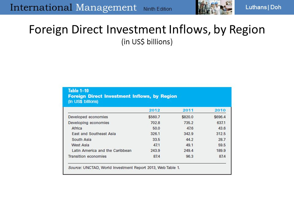 International Management Ninth Edition Luthans | Doh Foreign Direct Investment Inflows, by Region (in US$ billions)