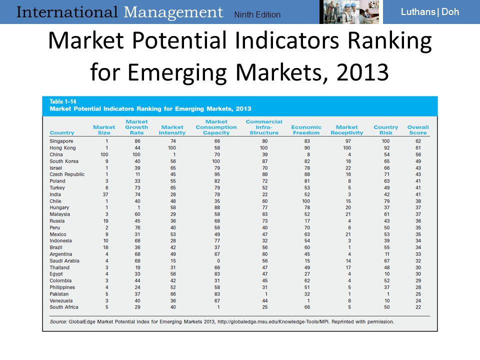 International Management Ninth Edition Luthans | Doh Market Potential Indicators Ranking for Emerging Markets, 2013