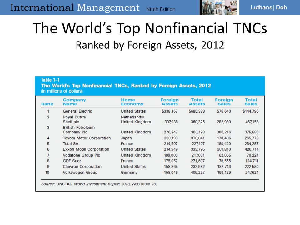 International Management Ninth Edition Luthans | Doh The World's Top Nonfinancial TNCs Ranked by Foreign Assets, 2012