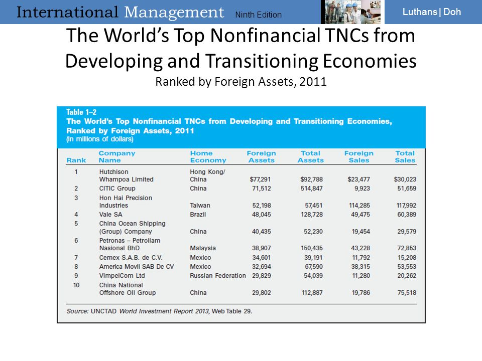 International Management Ninth Edition Luthans | Doh The World's Top Nonfinancial TNCs from Developing and Transitioning Economies Ranked by Foreign A