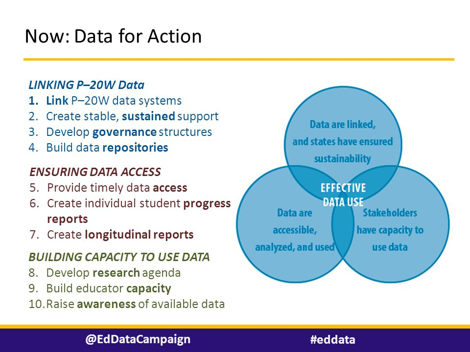 Now: Data for Action #eddata @EdDataCampaign LINKING P–20W Data 1.Link P–20W data systems 2.Create stable, sustained support 3.Develop governance structures 4.Build data repositories ENSURING DATA ACCESS 5.Provide timely data access 6.Create individual student progress reports 7.Create longitudinal reports BUILDING CAPACITY TO USE DATA 8.Develop research agenda 9.Build educator capacity 10.Raise awareness of available data
