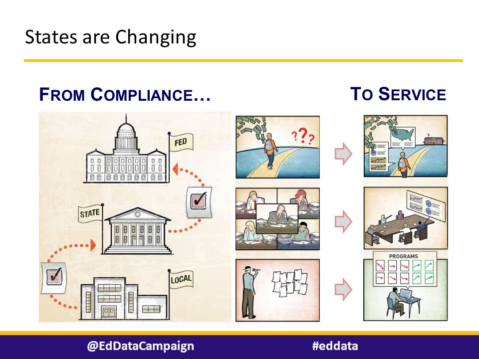 Avg. Number of Actions Achieved by States @EdDataCampaign States are Changing #eddata T O S ERVICE F ROM C OMPLIANCE …
