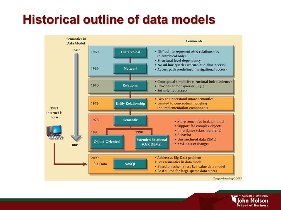 24 Historical outline of data models