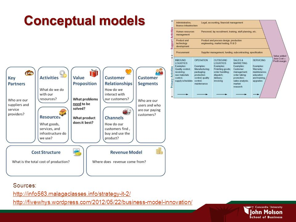5 Conceptual models Sources: http://info563.malagaclasses.info/strategy-it-2/ http://fivewhys.wordpress.com/2012/05/22/business-model-innovation/