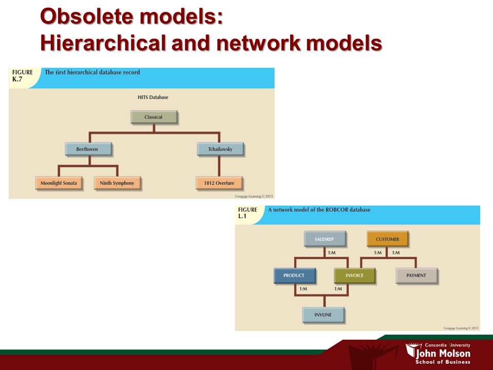 9 The Relational Model Uses key concepts from mathematical relations (tables) – Relational in relational model means tables (mathematical relations), not relationships Table (relations) –Matrix consisting of row/column intersections Relations have well defined methods (queries) for combining their data members –Selecting (reading) and joining (combining) data is defined based on rigorous mathematical principles Relational data management system (RDBMS) –Relations where originally too advanced for 1970s computing power –As computing power increased, simplicity of the model prevailed