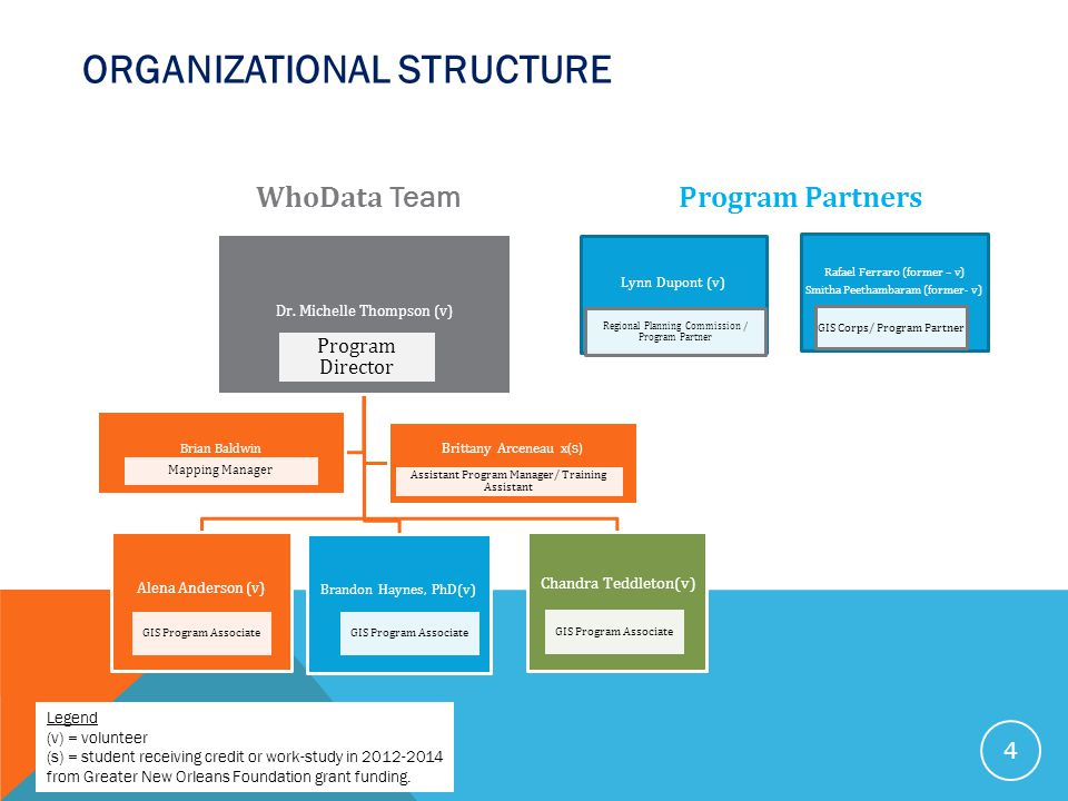 ORGANIZATIONAL STRUCTURE Dr.