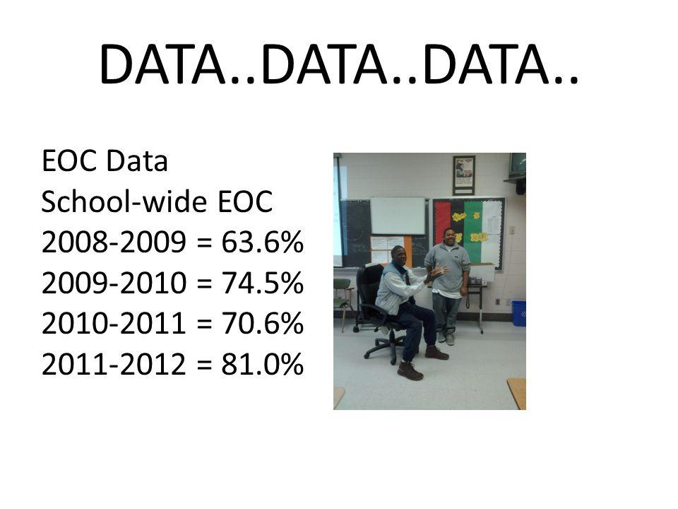 DATA..DATA..DATA.. EOC Data School-wide EOC 2008-2009 = 63.6% 2009-2010 = 74.5% 2010-2011 = 70.6% 2011-2012 = 81.0%
