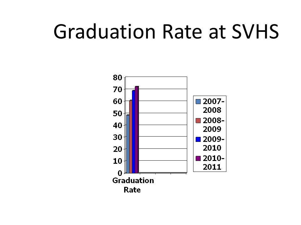 Graduation Rate at SVHS
