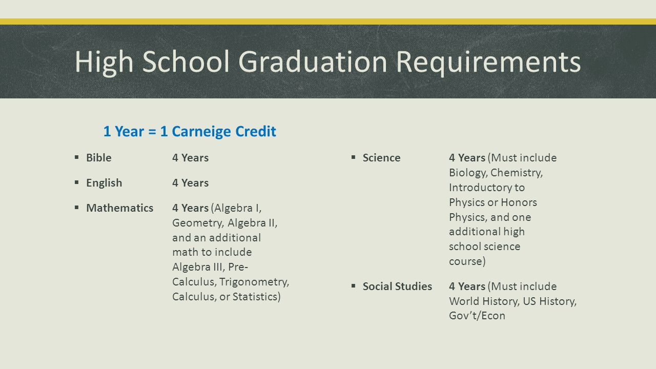 High School Graduation Requirements 1 Year = 1 Carneige Credit  Bible 4 Years  English4 Years  Mathematics4 Years (Algebra I, Geometry, Algebra II, and an additional math to include Algebra III, Pre- Calculus, Trigonometry, Calculus, or Statistics)  Science 4 Years (Must include Biology, Chemistry, Introductory to Physics or Honors Physics, and one additional high school science course)  Social Studies4 Years (Must include World History, US History, Gov't/Econ
