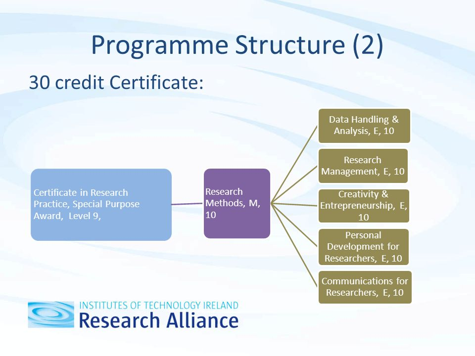 Programme Structure (3) A 60 credit Diploma: Diploma in Research Practice, Special Purpose Award, Level 9, Research Methods, M, 10 Data Handling & Analysis, E, 10 Research Management, M, 10 Creativity & Entrepreneurship E, 10 Personal Development for Researchers, M, 10 Communications for Researchers, E, 10