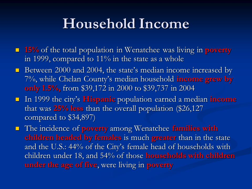 Household Income 15% of the total population in Wenatchee was living in poverty in 1999, compared to 11% in the state as a whole 15% of the total population in Wenatchee was living in poverty in 1999, compared to 11% in the state as a whole Between 2000 and 2004, the state's median income increased by 7%, while Chelan County's median household income grew by only 1.5%, from $39,172 in 2000 to $39,737 in 2004 Between 2000 and 2004, the state's median income increased by 7%, while Chelan County's median household income grew by only 1.5%, from $39,172 in 2000 to $39,737 in 2004 In 1999 the city's Hispanic population earned a median income that was 25% less than the overall population ($26,127 compared to $34,897) In 1999 the city's Hispanic population earned a median income that was 25% less than the overall population ($26,127 compared to $34,897) The incidence of poverty among Wenatchee families with children headed by females is much greater than in the state and the U.S.: 44% of the City's female head of households with children under 18, and 54% of those households with children under the age of five, were living in poverty The incidence of poverty among Wenatchee families with children headed by females is much greater than in the state and the U.S.: 44% of the City's female head of households with children under 18, and 54% of those households with children under the age of five, were living in poverty