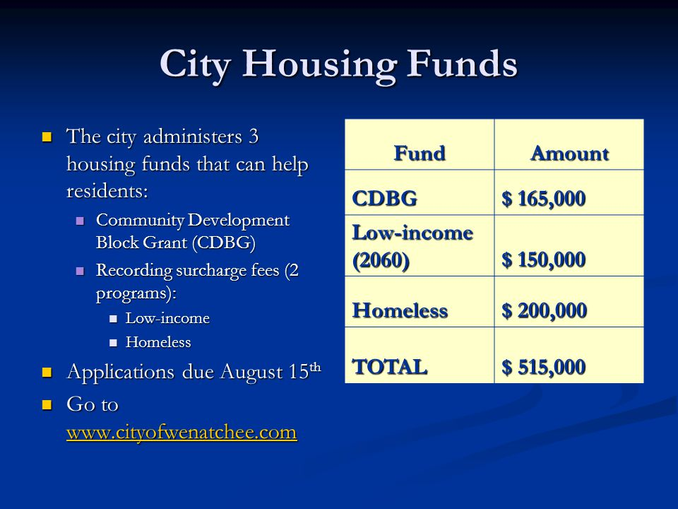 City Housing Funds The city administers 3 housing funds that can help residents: The city administers 3 housing funds that can help residents: Community Development Block Grant (CDBG) Community Development Block Grant (CDBG) Recording surcharge fees (2 programs): Recording surcharge fees (2 programs): Low-income Low-income Homeless Homeless Applications due August 15 th Applications due August 15 th Go to www.cityofwenatchee.com Go to www.cityofwenatchee.com www.cityofwenatchee.com FundAmount CDBG $ 165,000 Low-income (2060) $ 150,000 Homeless $ 200,000 TOTAL $ 515,000