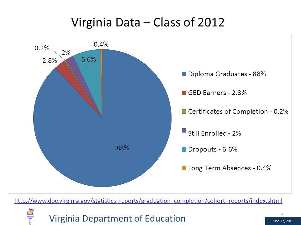 January 10, 2013 June 27, 2013 Virginia Data – Class of 2012 9 http://www.doe.virginia.gov/statistics_reports/graduation_completion/cohort_reports/index.shtml June 27, 2013 Virginia Department of Education