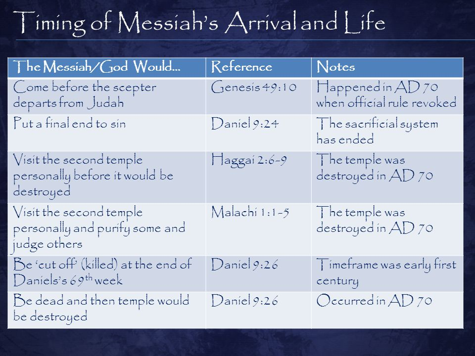 The Messiah/God Would…ReferenceNotes Come before the scepter departs from Judah Genesis 49:10Happened in AD 70 when official rule revoked Put a final end to sinDaniel 9:24The sacrificial system has ended Visit the second temple personally before it would be destroyed Haggai 2:6-9The temple was destroyed in AD 70 Visit the second temple personally and purify some and judge others Malachi 1:1-5The temple was destroyed in AD 70 Be 'cut off' (killed) at the end of Daniels's 69 th week Daniel 9:26Timeframe was early first century Be dead and then temple would be destroyed Daniel 9:26Occurred in AD 70 Timing of Messiah's Arrival and Life
