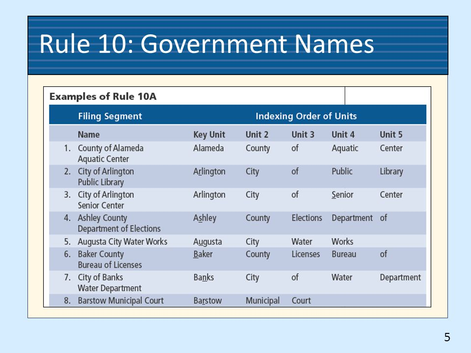 Rule 10: Government Names 5