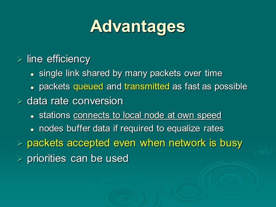 Advantages  line efficiency single link shared by many packets over time single link shared by many packets over time packets queued and transmitted