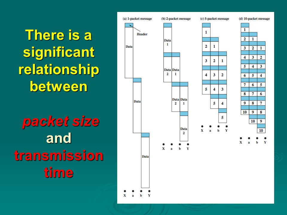 There is a significant relationship between packet size and transmission time