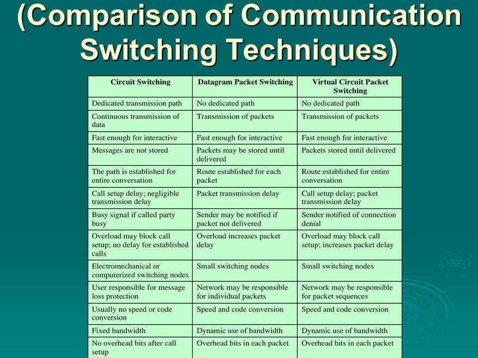 (Comparison of Communication Switching Techniques) (Comparison of Communication Switching Techniques)