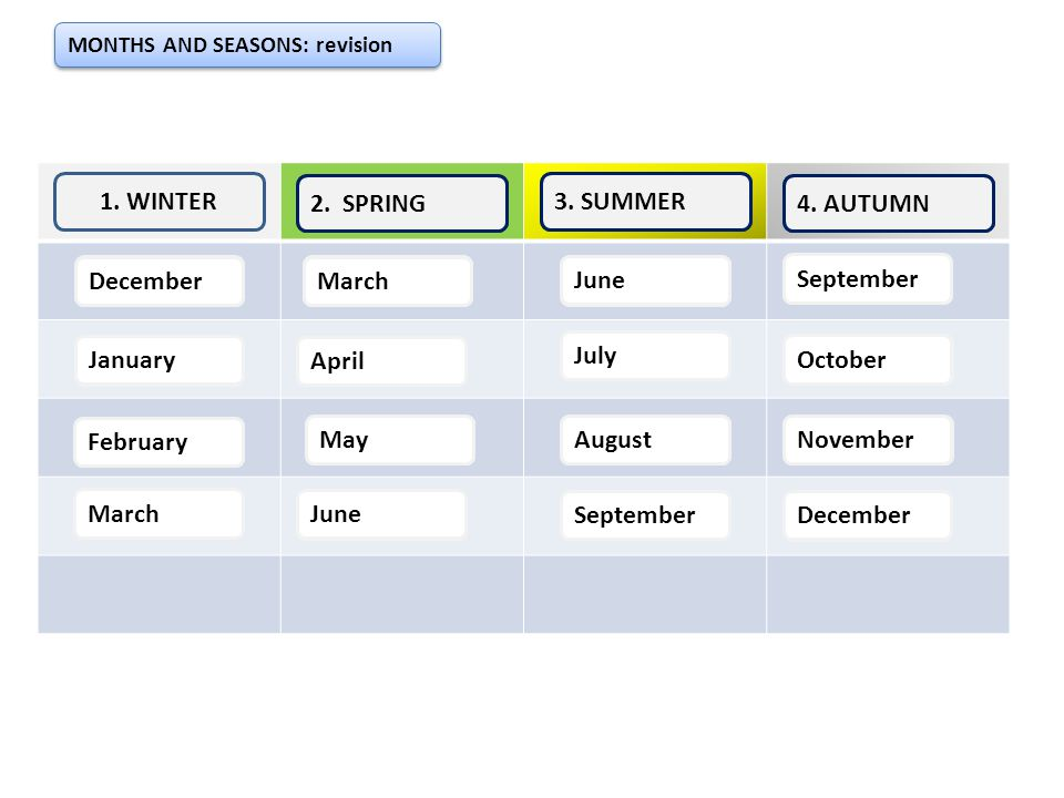 MONTHS AND SEASONS: revision 1. WINTER D December J January 3. SUMMER August SSeptember 4.4. AUTUMN OOctober November 2.2. SPRING MMarch MMay July A A