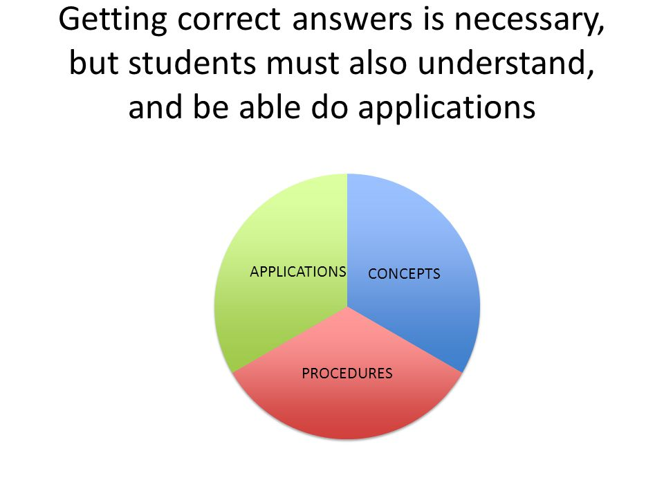 Getting correct answers is necessary, but students must also understand, and be able do applications