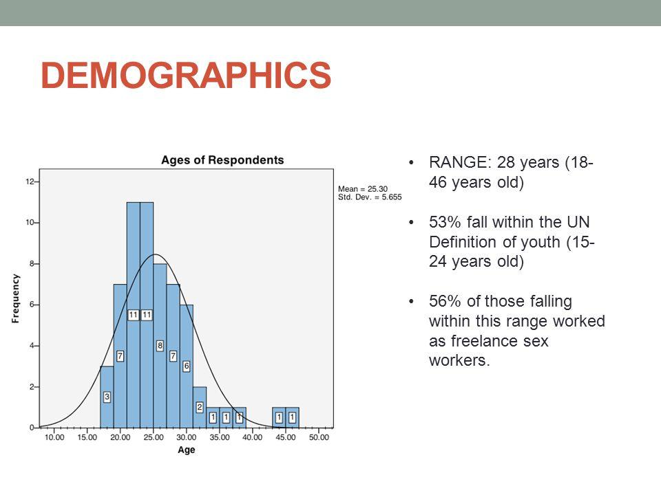 DEMOGRAPHICS 38 Respondents (63%) working Freelance 22 Respondents (37%) Working in establishments